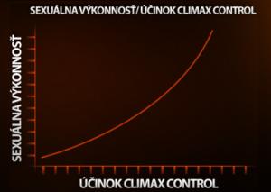 Graf zmeny Climax Control