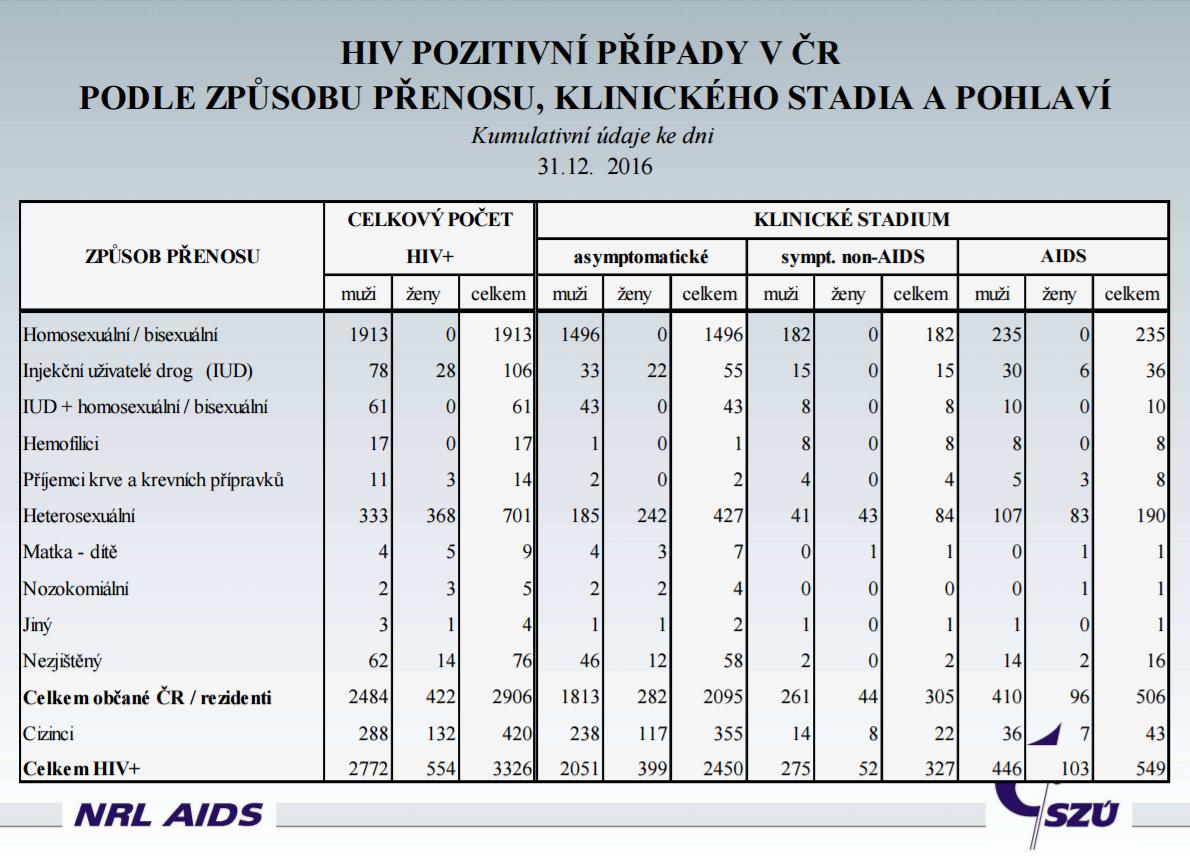 HIV štatistika