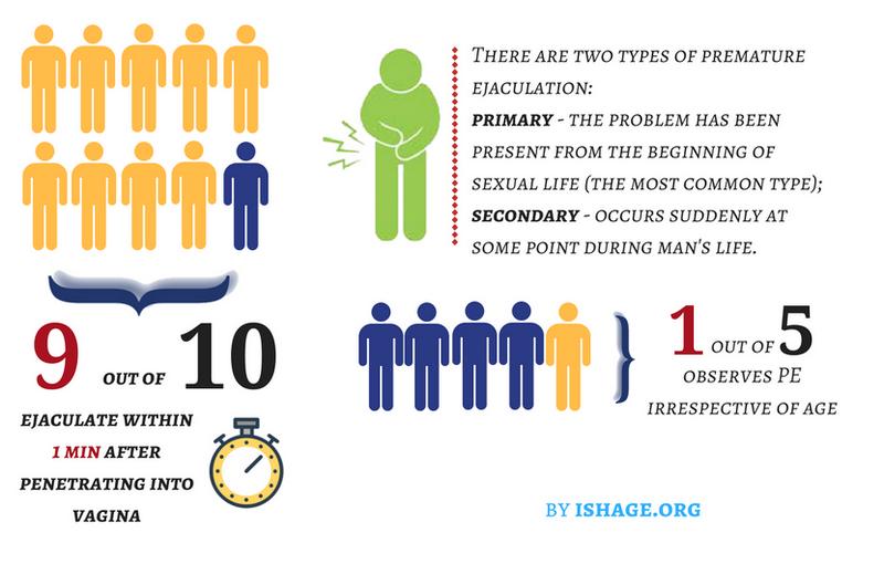 štatistika predčasnej ejakulácie