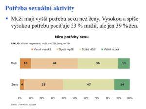 potreba sexuálnej aktivity