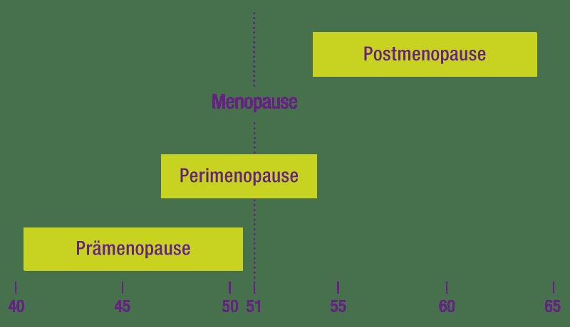premenopauza, menopauza, postmenopauza