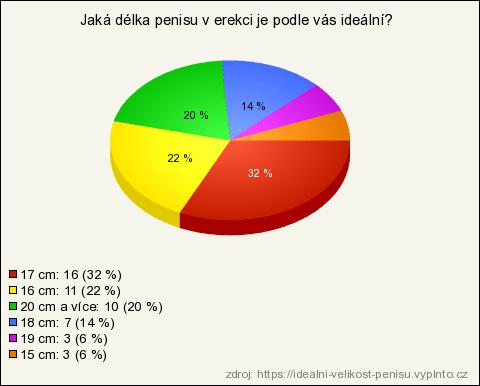 ideálna dĺžka penisu na Slovensku