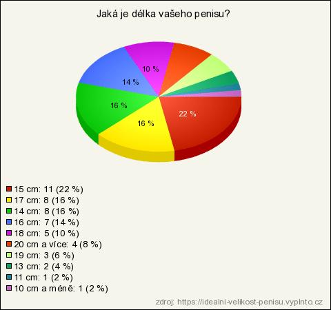 priemerná dĺžka penisu na Slovensku