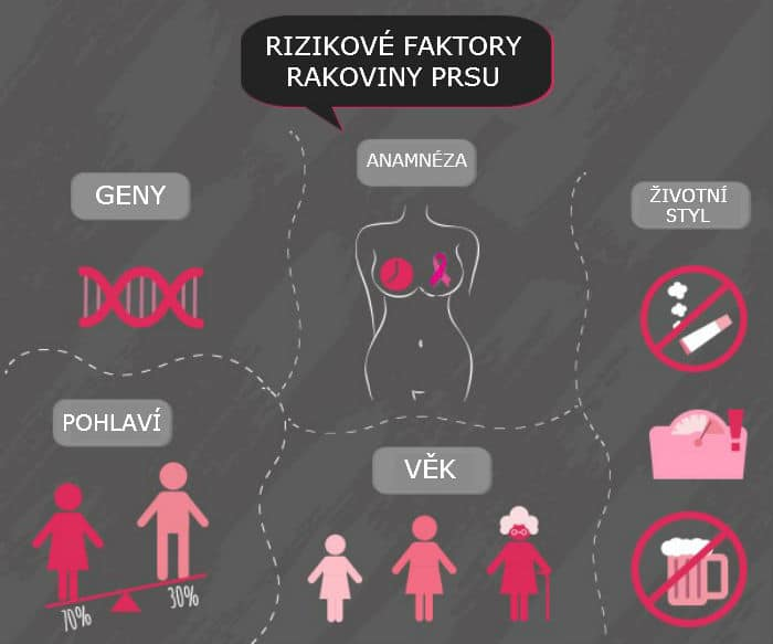 rizikové faktory rakoviny prsníka