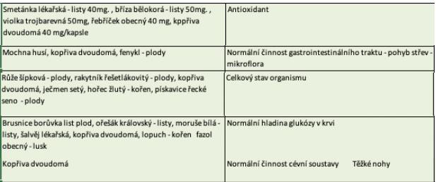 Pŕhľava dvojdomá a prostata