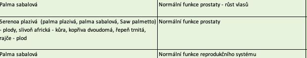 účinky Saw palmetto podľa SZPI