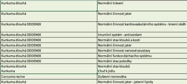 Kurkuma dlhá, účinky podľa SZPI